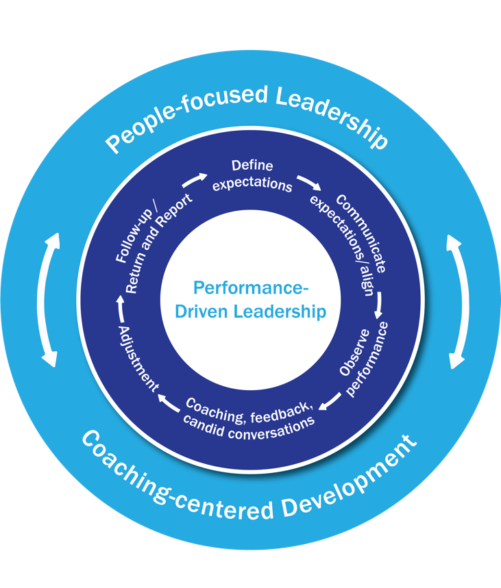 performance-driven leadership cycle - eric turbiville